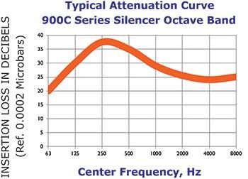 900C Curve