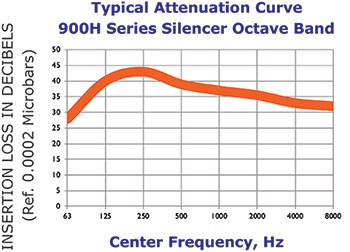 900H Attenuation Curve