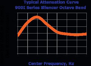 900I Attenuation Curve